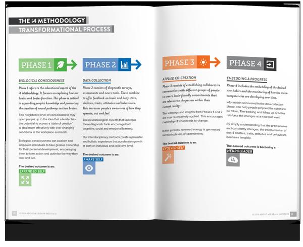 The i4 Manifesto